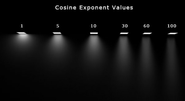 Cosine Exponent Values